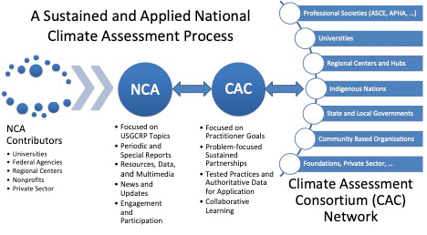 Framework for Sustained National Cliamte Assessment