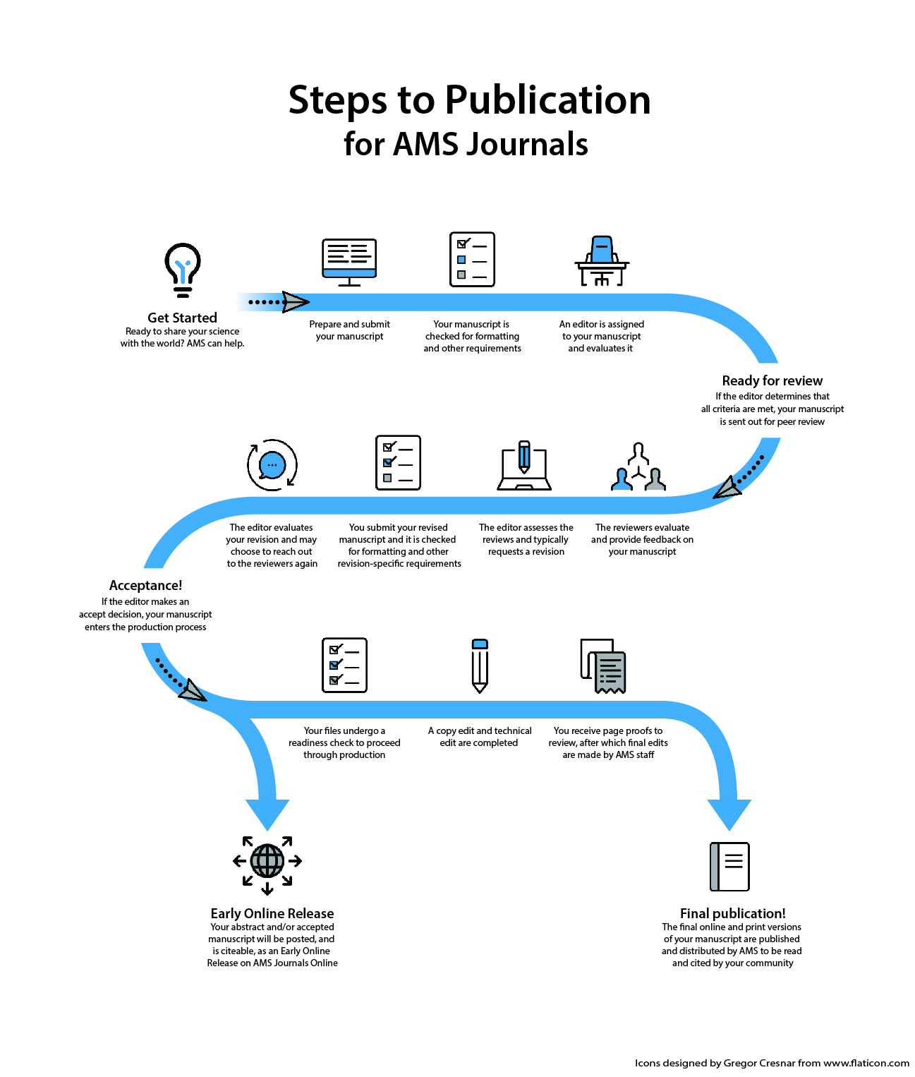 Steps to Publication