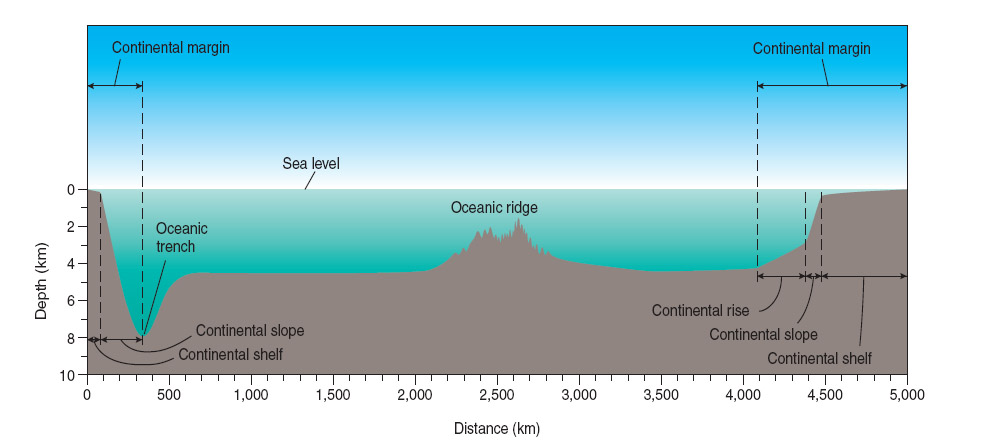 Diagram Profile The Oceans Example Electrical Circuit