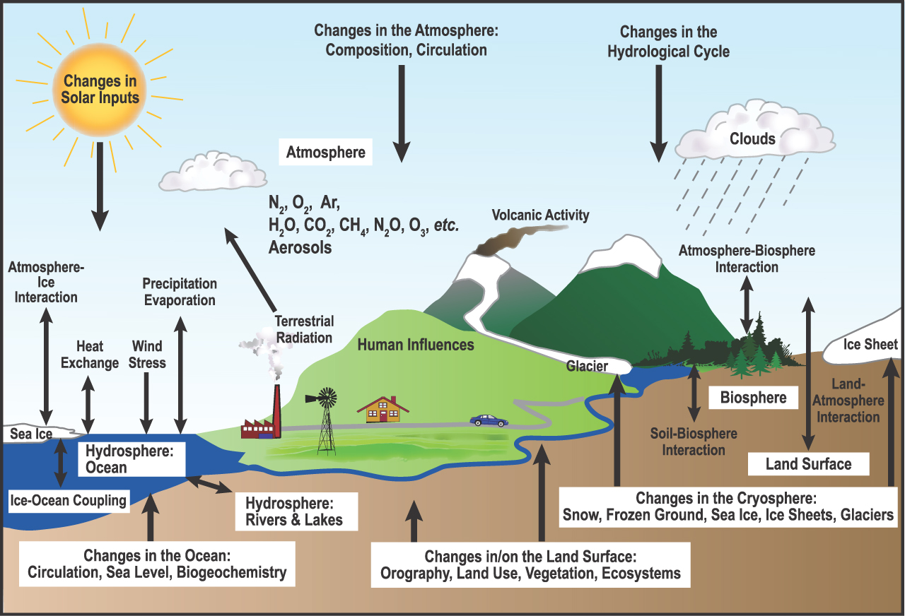 an overview of earths climate and the change of human activities of the chemical composition of the  — climate change caused by human activities is by far the worst threat to biodiversity in the arctic some of these changes are already visible some of these changes are already.
